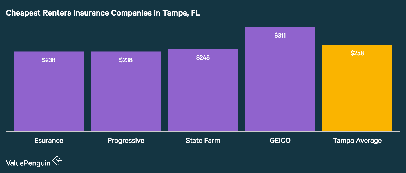 This image shows the companies with the best renters insurance rates in Tampa, FL