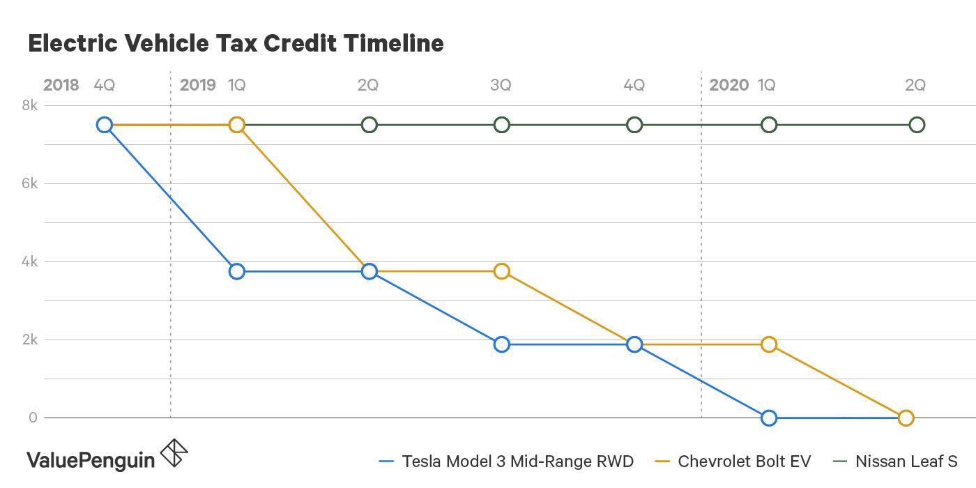 Tax Credit Timeline