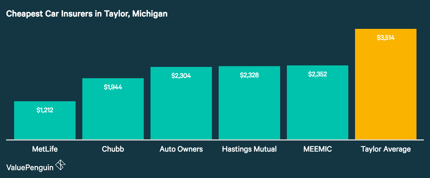 Who are the five cheapest car insurance companies in Taylor Michigan? This graph stacks up the five cheapest and how they compare to the city average