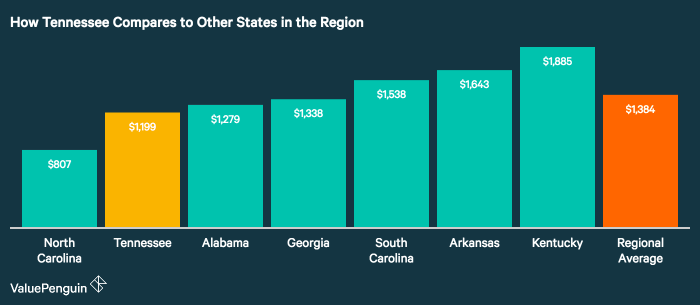 Graph shows how Tennessee cities compare to neighboring states for auto insurance