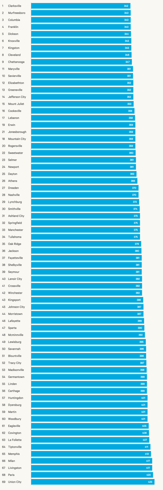 Tennessee cities by rank