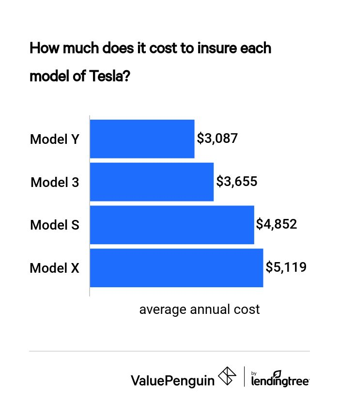 How Much Does Tesla Insurance Cost How Does The Price Vary By