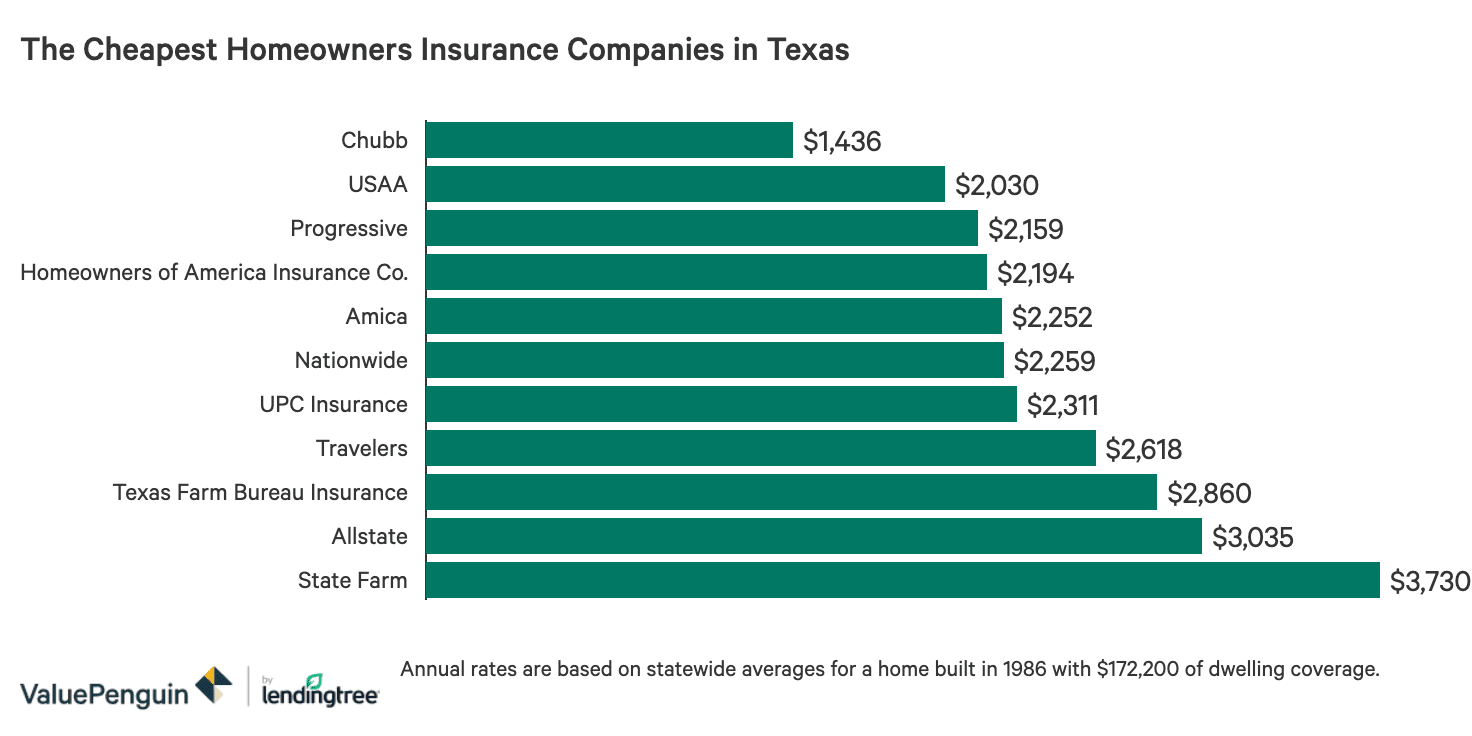 The Best And Cheapest Homeowners Insurance Companies In Texas Valuepenguin