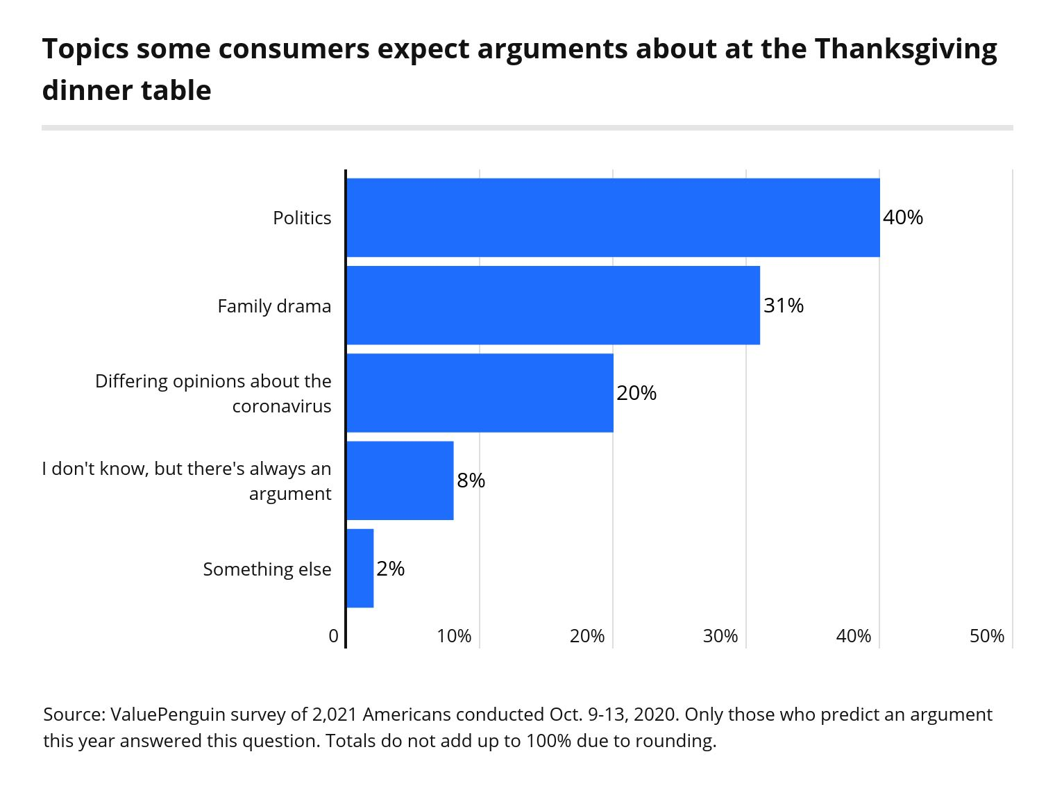 Topics some consumers expect to fight over at the Thanksgiving dinner table