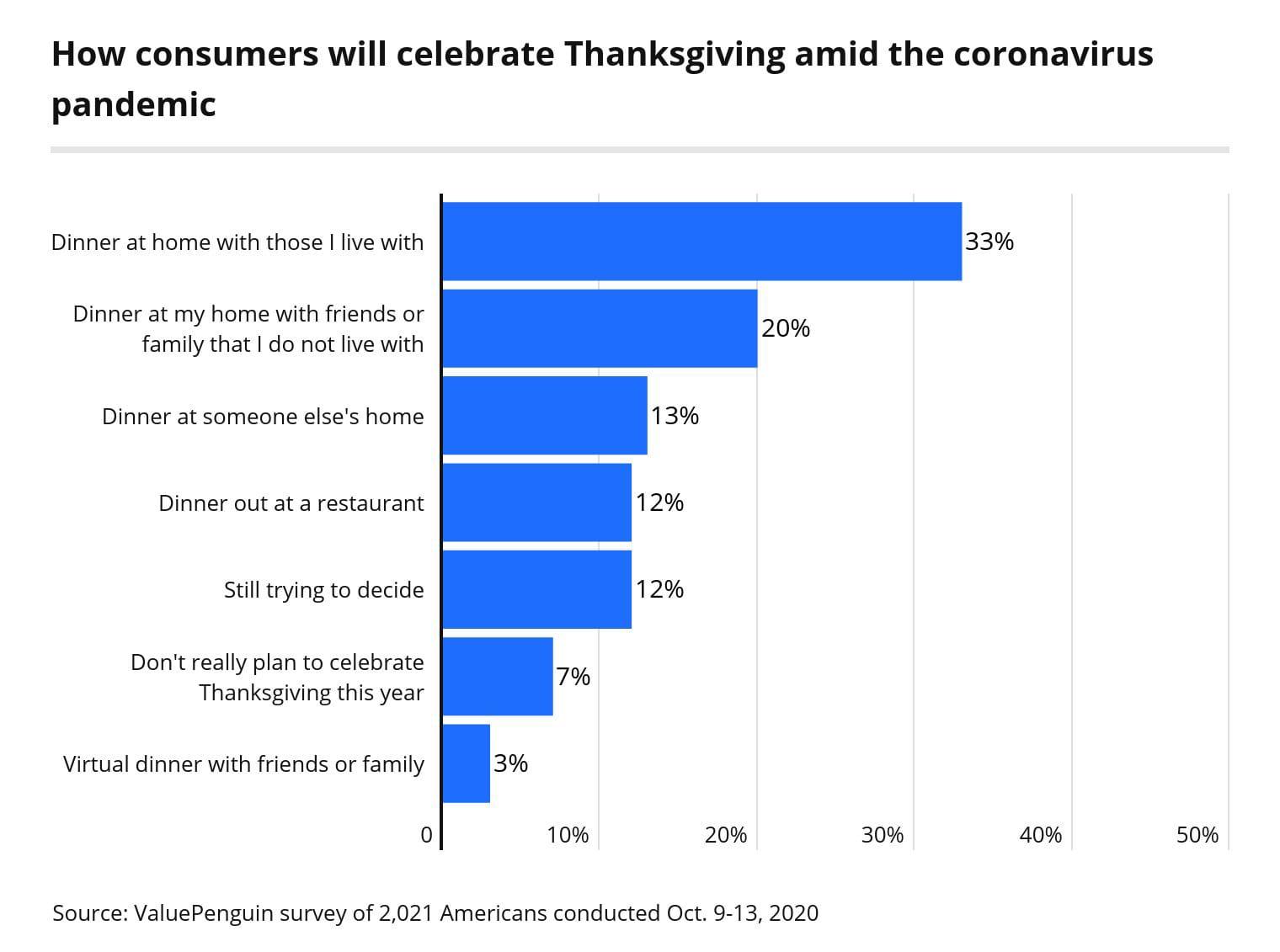 How consumers will celebrate Thanksgiving amid the coronavirus pandemic