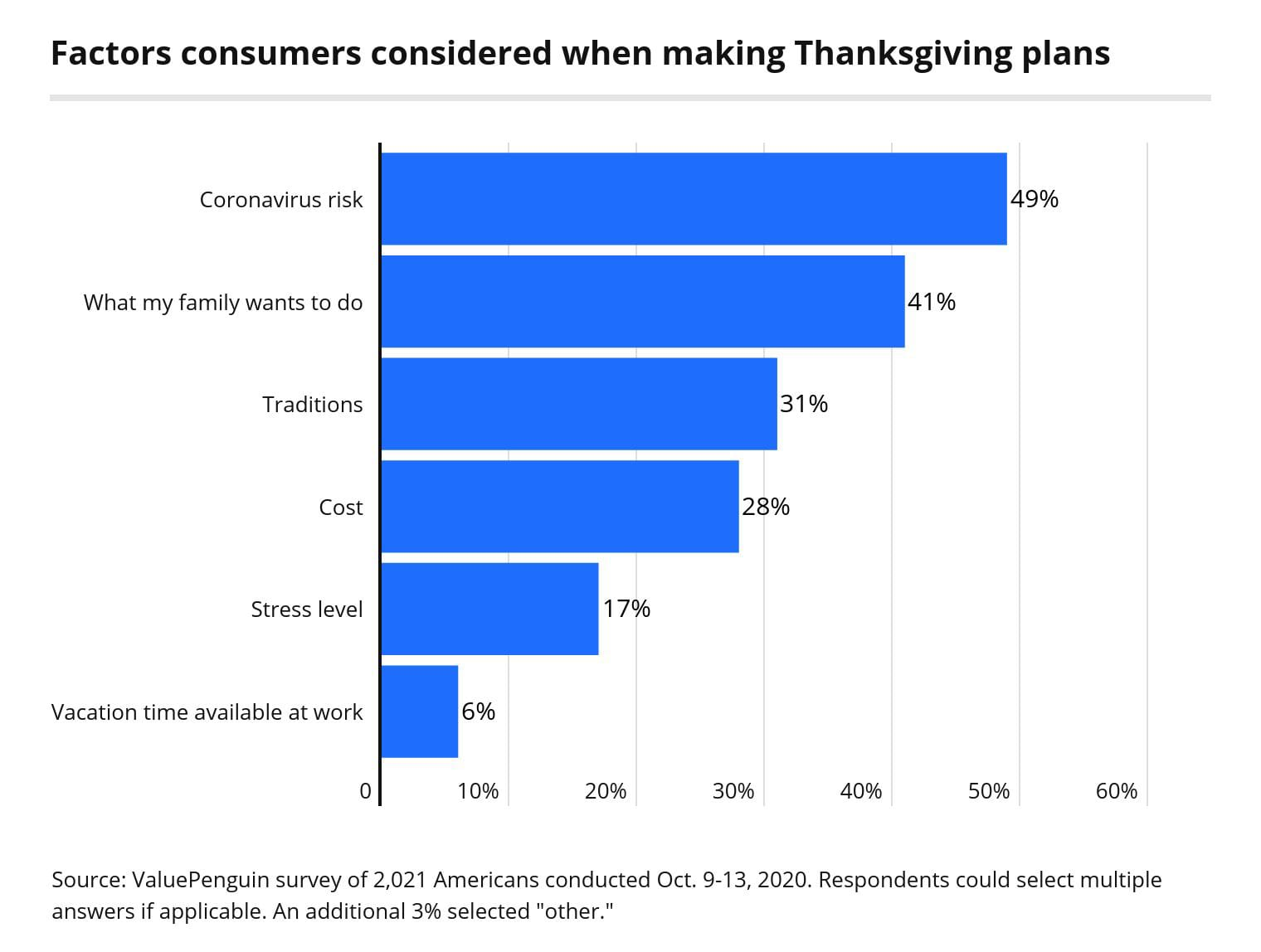 Factors Consumers Consider When Making Thanksgiving Plans