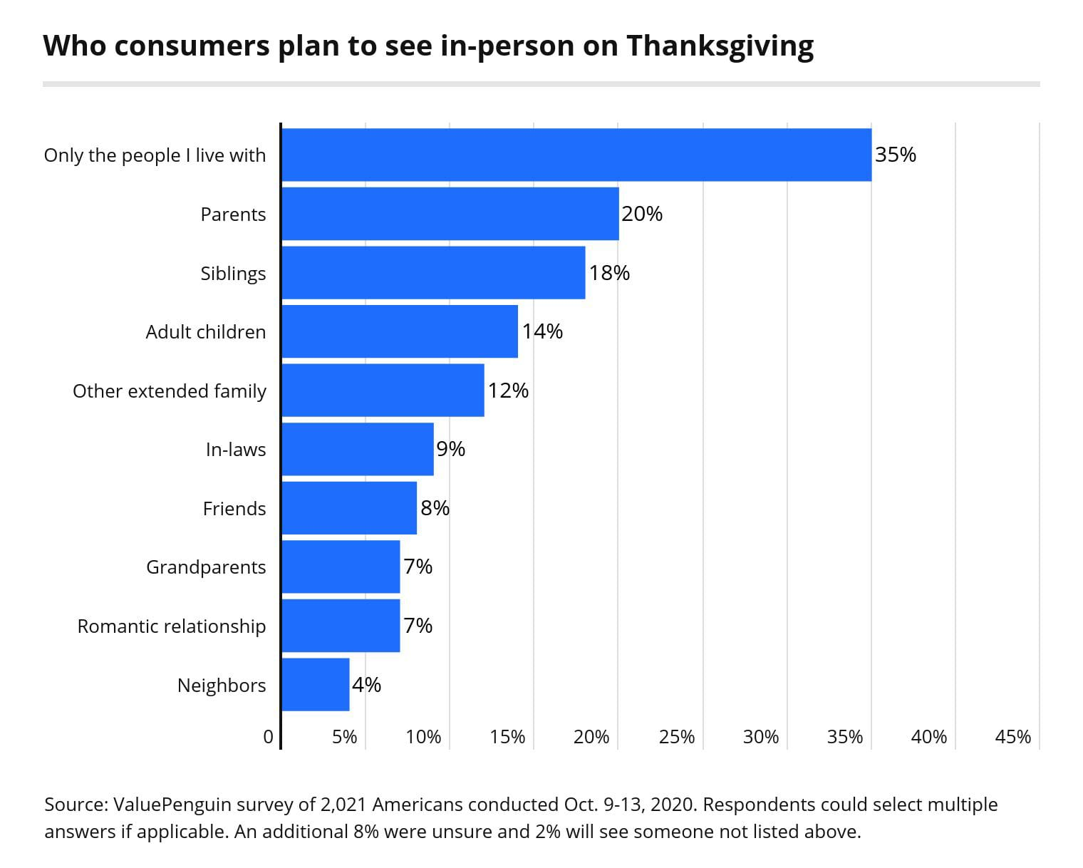Who consumers plan to see in person on Thanksgiving