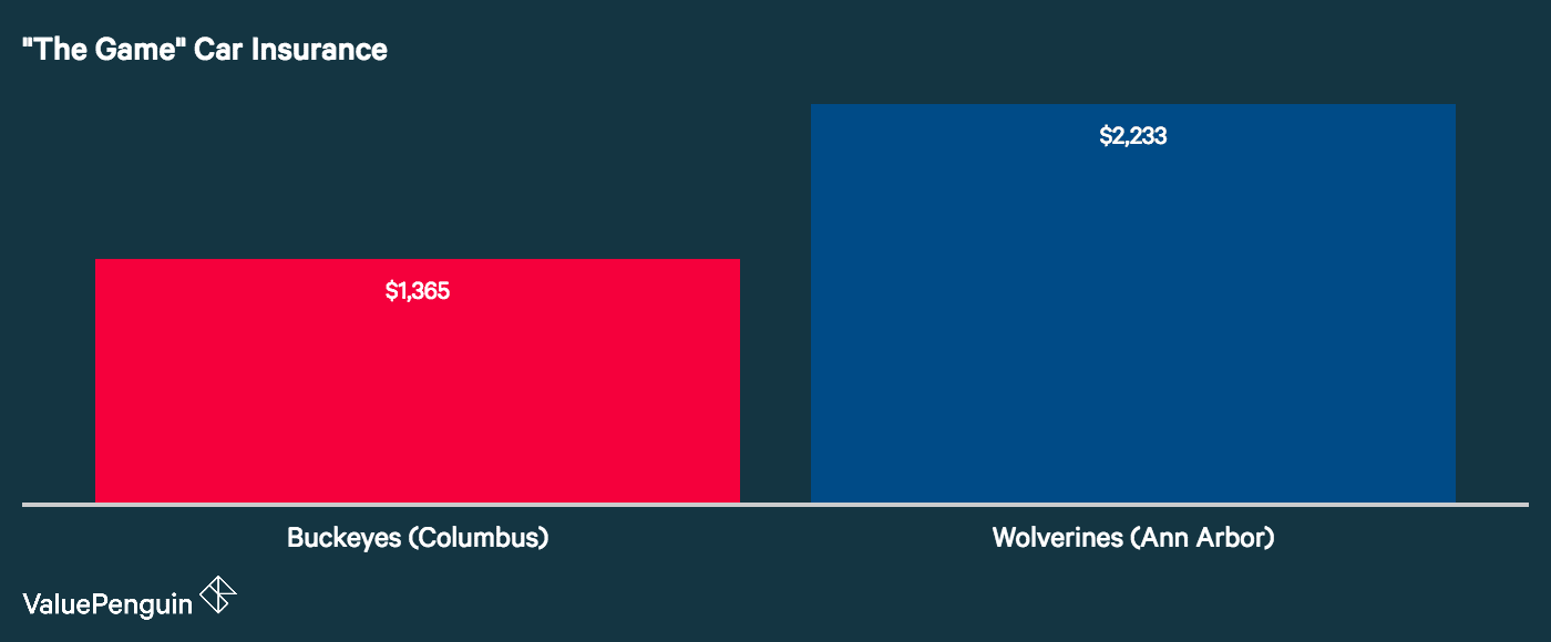 Graph showing auto insurance costs between Columbus and Ann Arbor