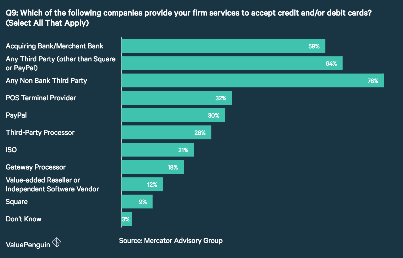 Third party card processors most popular option among small business a graph showing which services are most popular among small business owners for providing ways of traditional credit card processors colourmoves