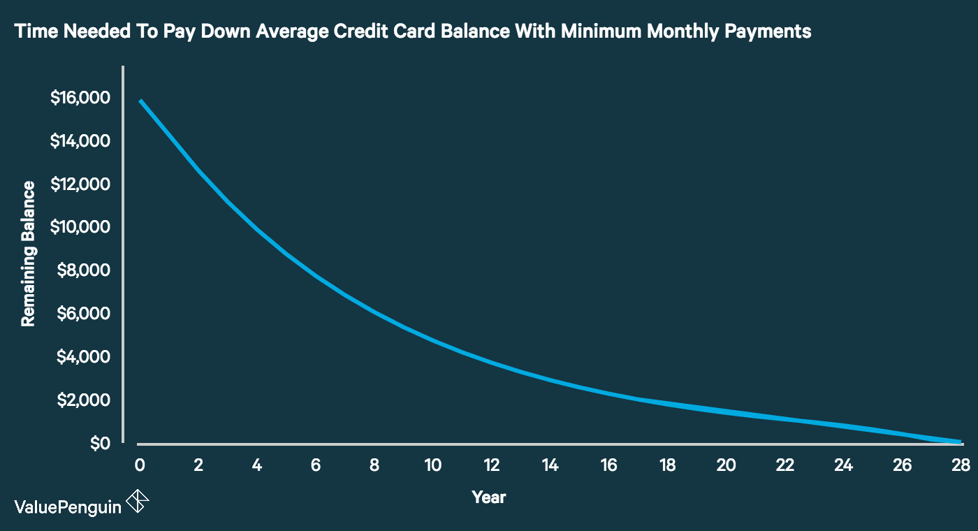 Time Needed To Pay Down Average Credit Card Balance With Minimum Monthly Payments
