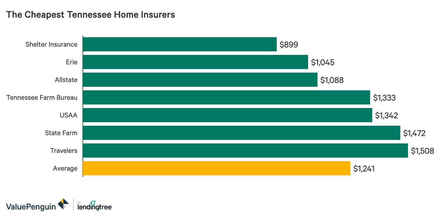 The Best And Cheapest Homeowners Insurance Companies In Tennessee