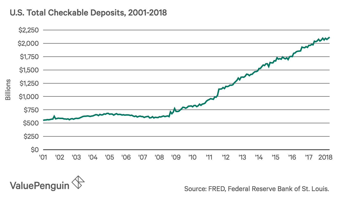 Graph of total checkable deposits in the U.S.