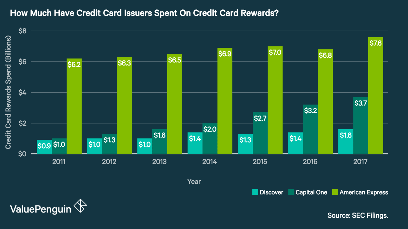 A graph showing the total annual spending on credit card rewards from 2011 to 2017, among the major card issuers.