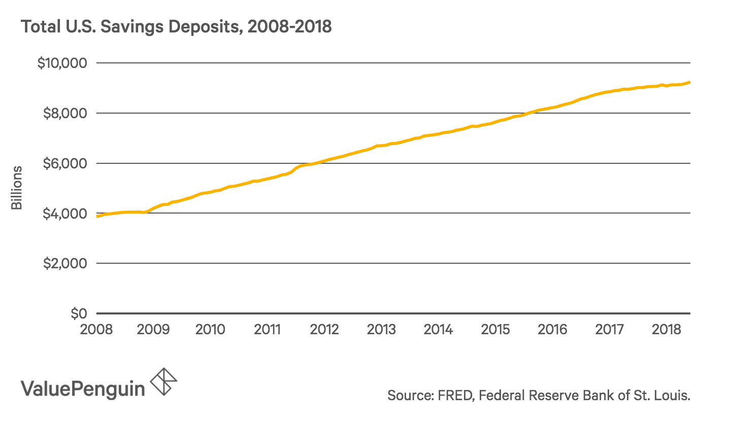 Line graph showing the growth of total savings deposited from 2008 to 2018