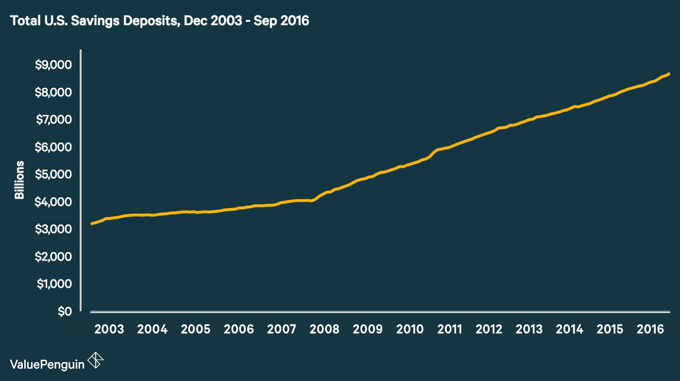 Average savings account balance in the us statistical breakdown since the economic crisis in late 2008 there has been a noticeable uptick in the growth of total savings deposits us savings deposits in december 2008 1betcityfo Choice Image