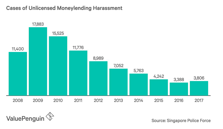 Cases of Unlicensed Moneylending Harassment