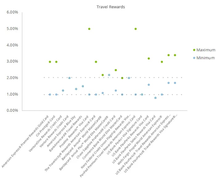 This scatter graph shows the range between the minimum and maximum rewards rates that travel credit cards can earn their cardholders