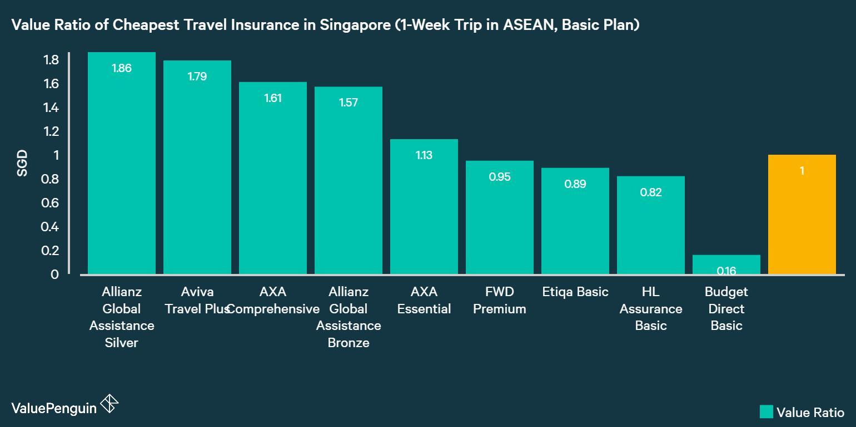 Travel Insurance Singapore Promotion Citibank