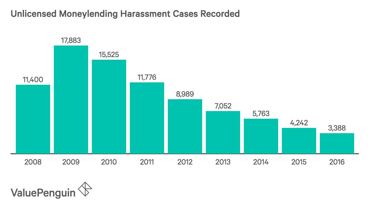 Unlicensed Moneylending Harassment Cases