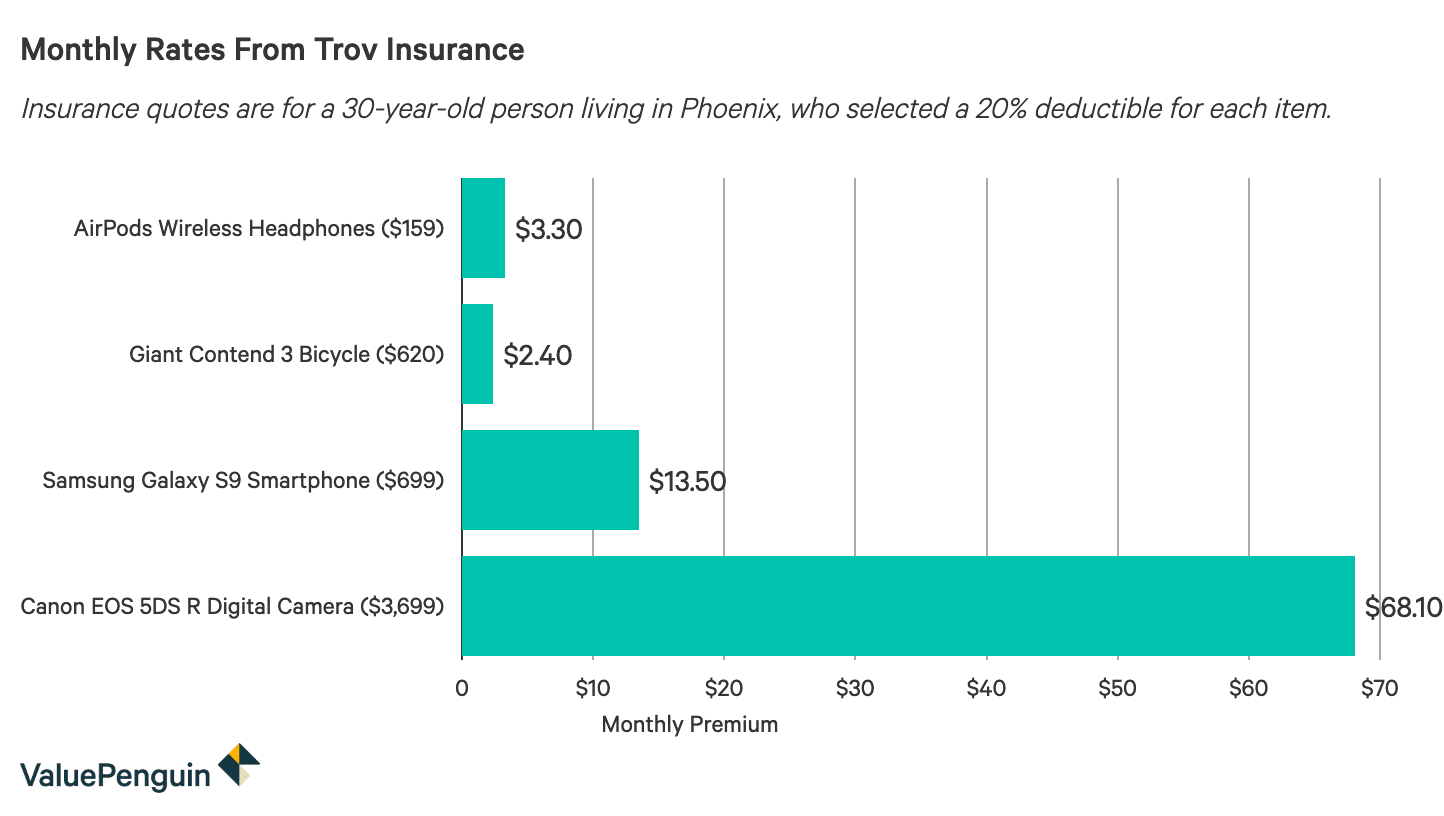 Bar chart showing the monthly cost of Trov Personal Insurance for Apple Airpods, Giant Bicycle, Samsung Galaxy Smartphone and Canon EOS Digital Camera