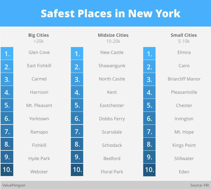 Freeport Ny Crime Rate