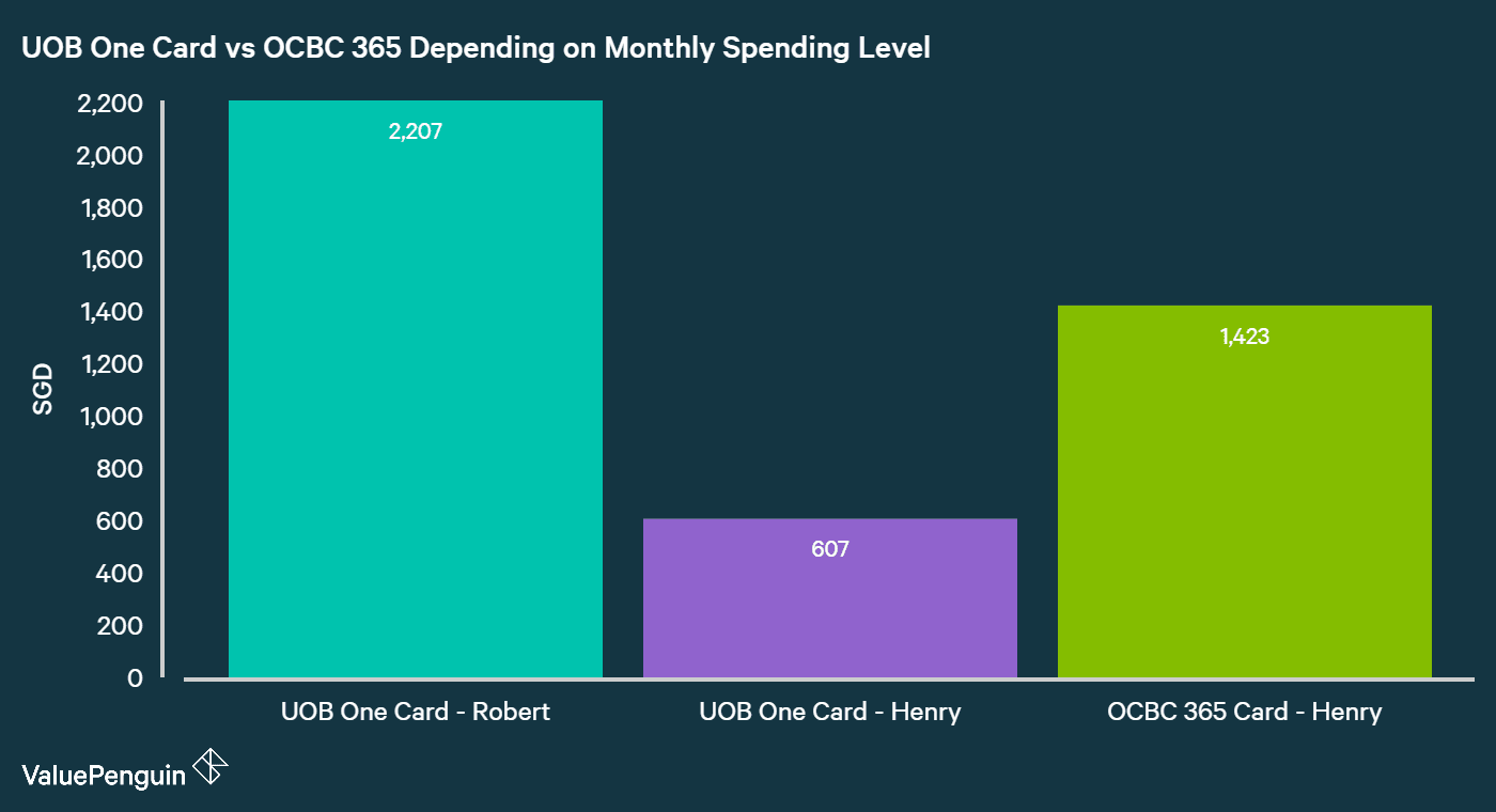 Comparing UOB One Card and OCBC 365 Card's Total Benefits In Terms of Cashback Earned Net of Fees Over 2 Years for Monthly Spending Levels of S$2,000 and S$1,000