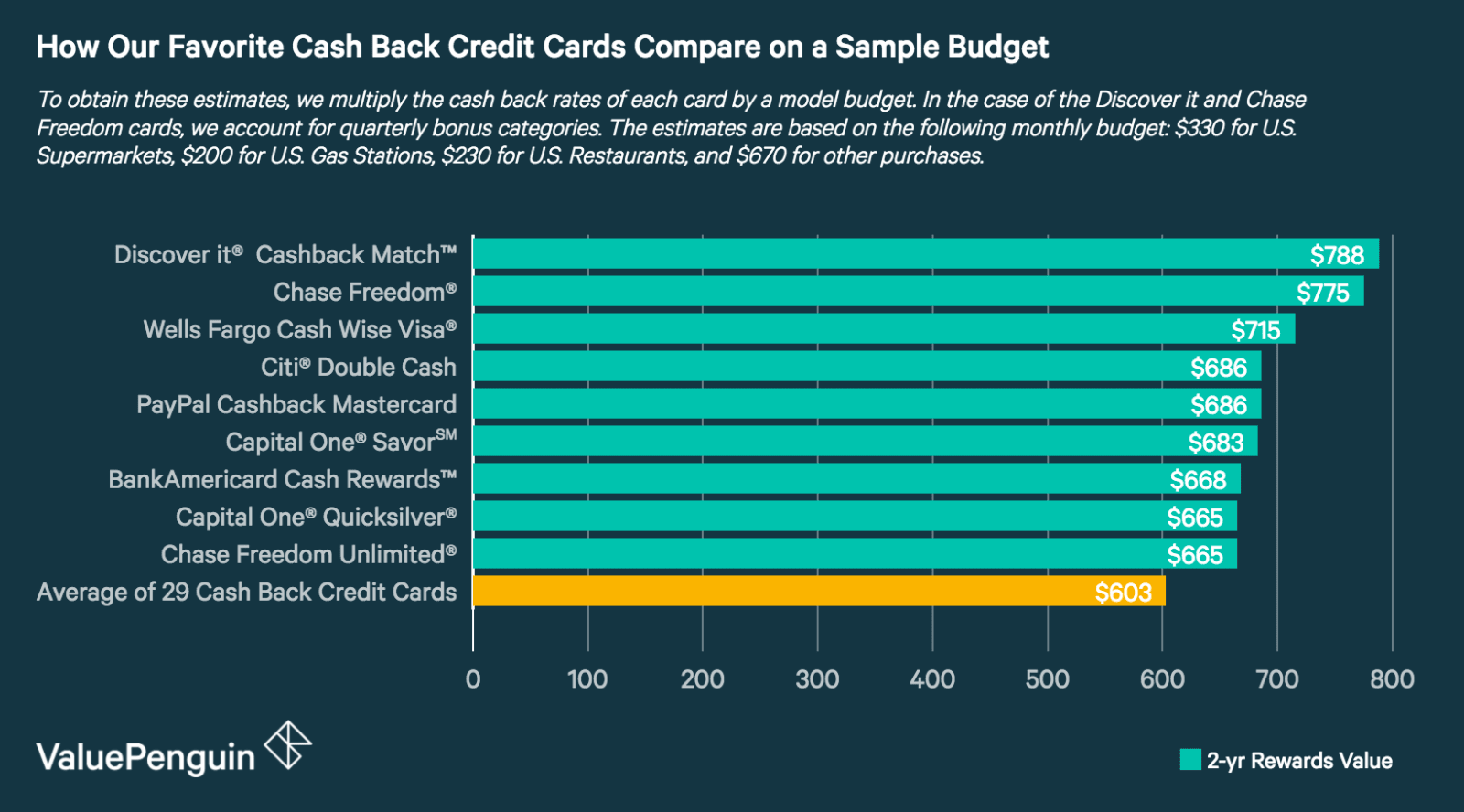 Best cash back credit cards of 2018 a graph showing the estimated cash back rewards for the top 8 credit cards from our reheart Images