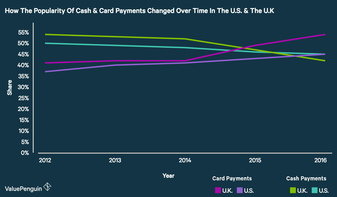 A line graph showing the market share of card and cash payments in the U.S. and the U.K. from 2012 to 2016.