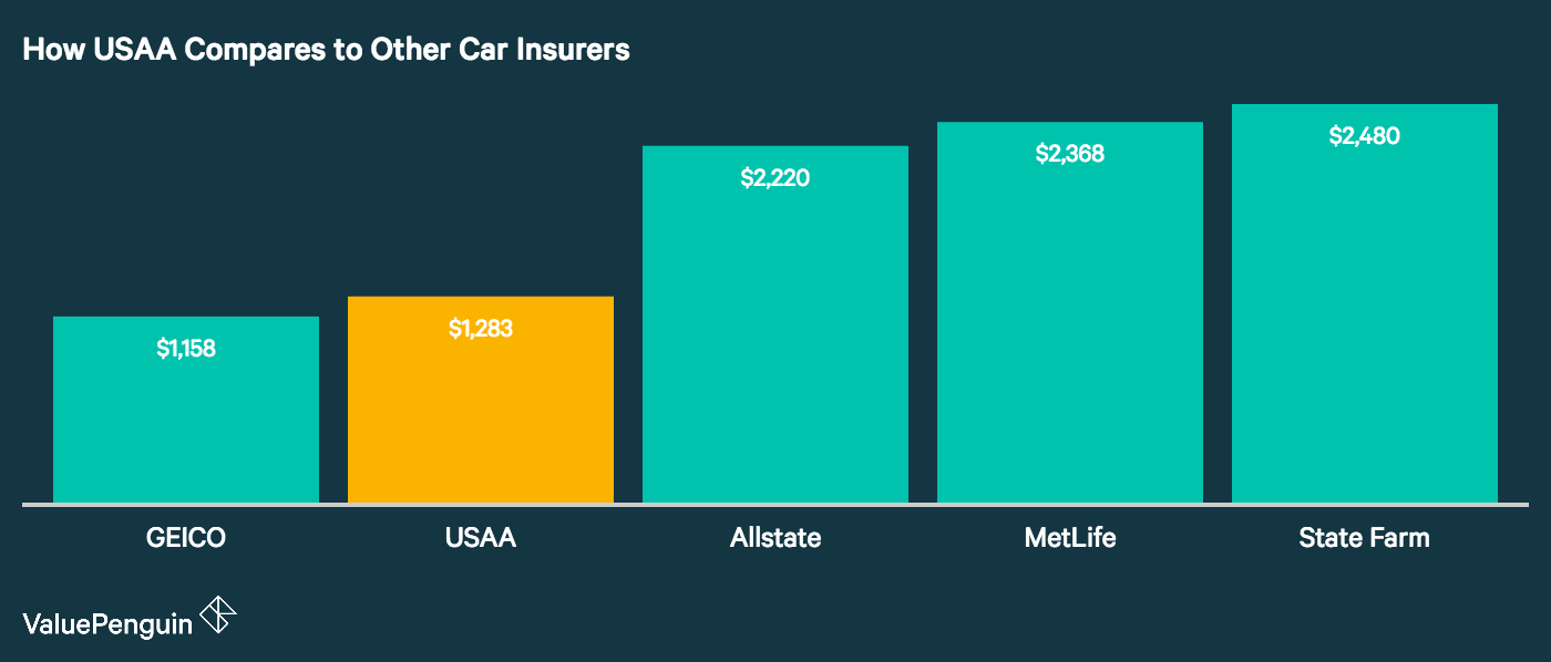 The image shows how USAA is generally far cheaper than most other car insurers like State farm and Allstate, with the exception of GEICO which has comparable pricing
