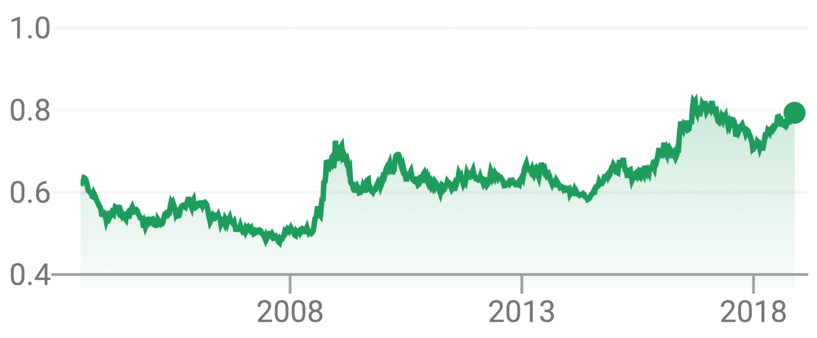 USD/GBP exchange rates since 2007