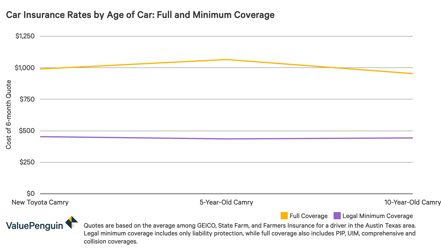 Graph showing the relative costs of insurance over time when carrying full coverage and the legal minimum amount