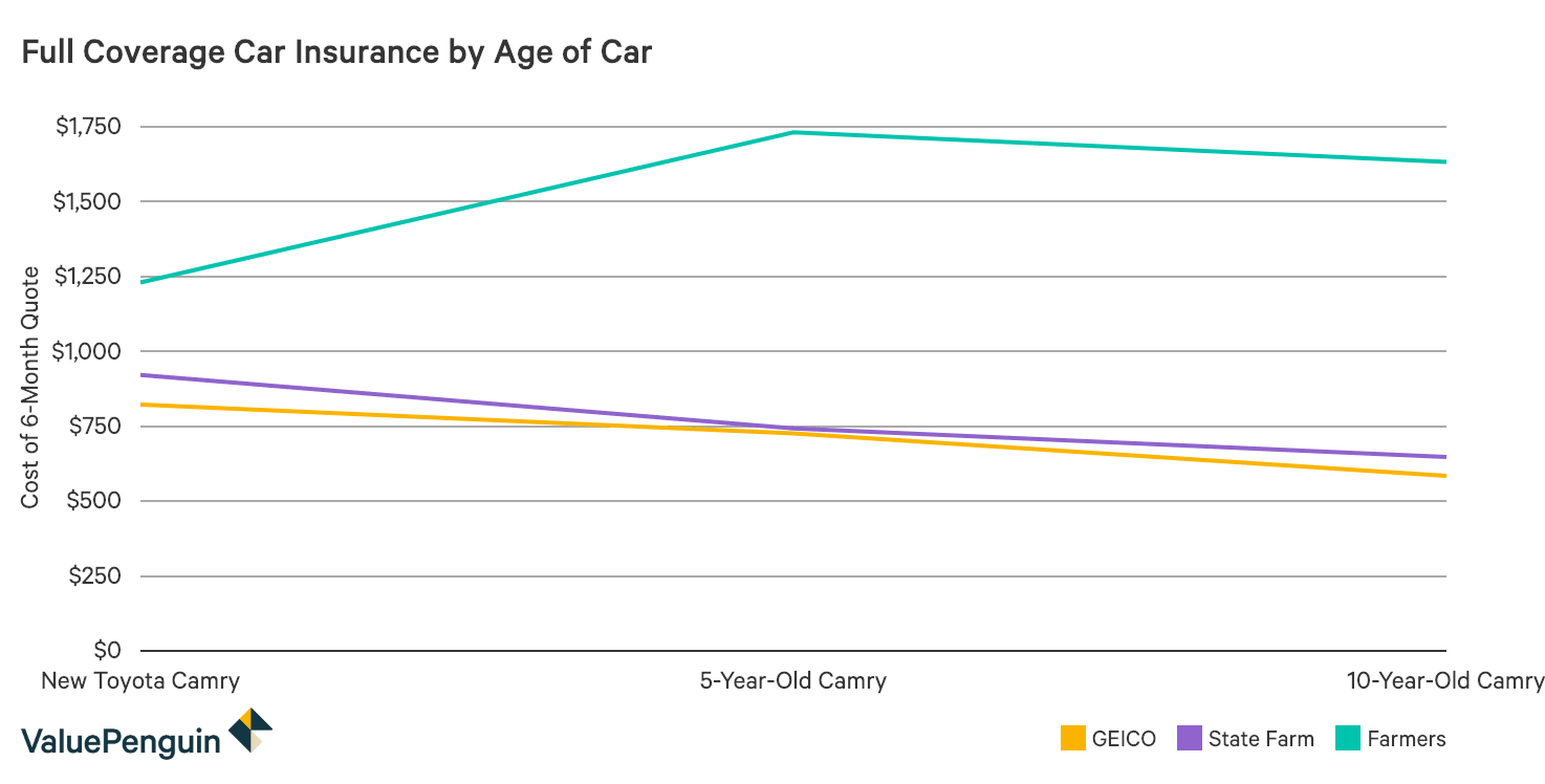 Graph showing how rates compare among insurance companies for differing ages of a Toyota Camry