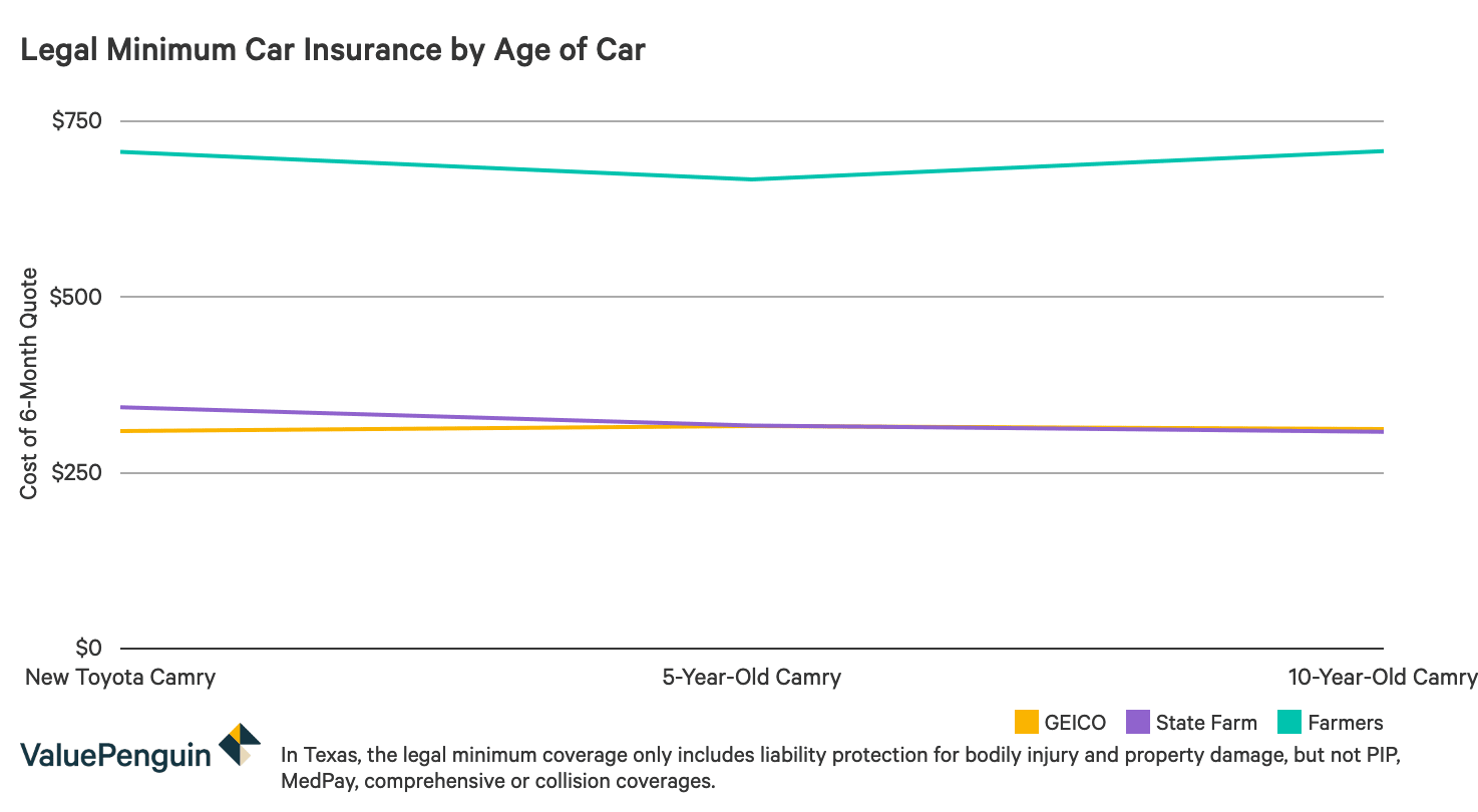 Graph demonstrating how legal minimum insurance rates compare among companies for differing ages of a Toyota Camry