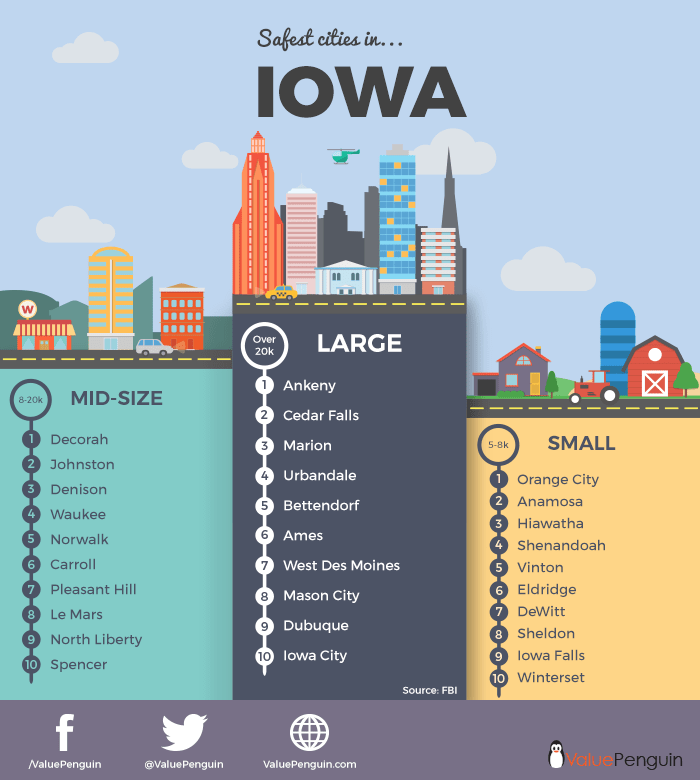 Iowa infographic