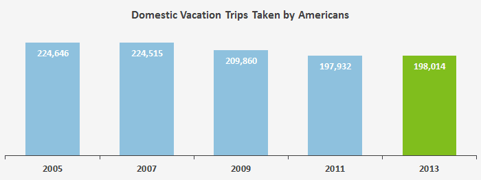 This graph shows the decreasing number of vacations taken by Americans domestically.