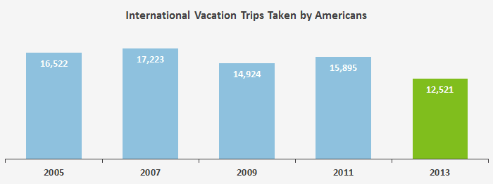 This chart shows the number of international trips reported by Americans in the Consumer Expenditure Survey over the last decade