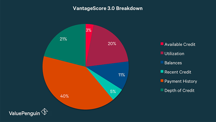 VantageScore 3.0 Breakdown pie chart