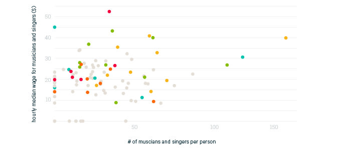 Hourly Median Wages for Musicians and Singers