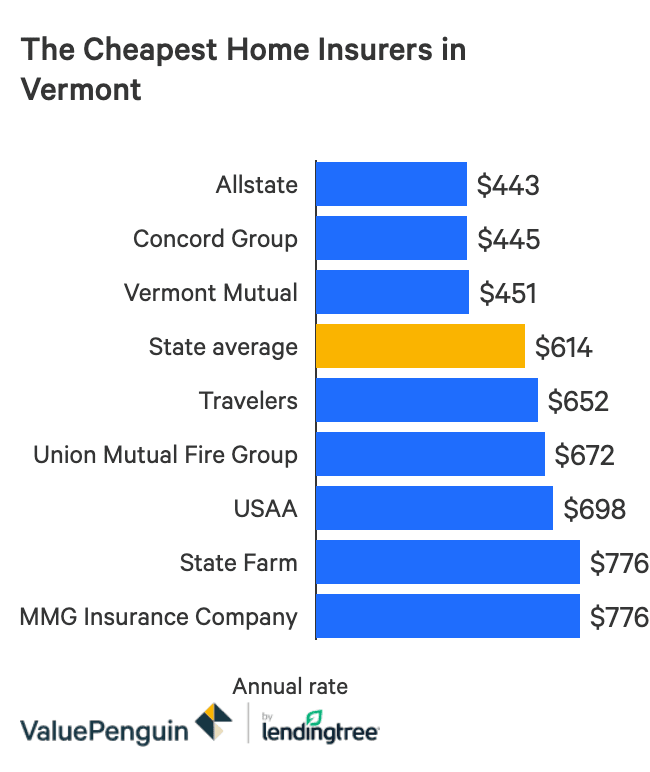 The Best And Cheapest Homeowners Insurance Companies In Vermont