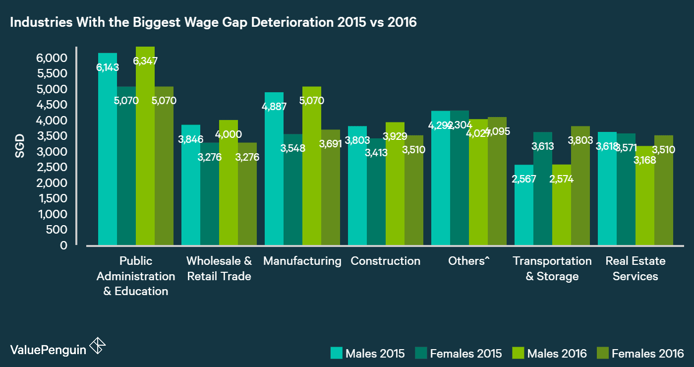 public administration & education industry showed the worst deterioration in wage gap