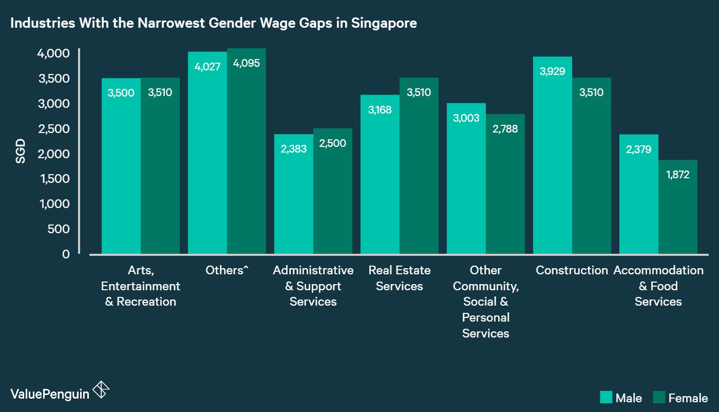 arts, etnertainment & recreation and agriculture showed the narrowest wage gap in Singapore