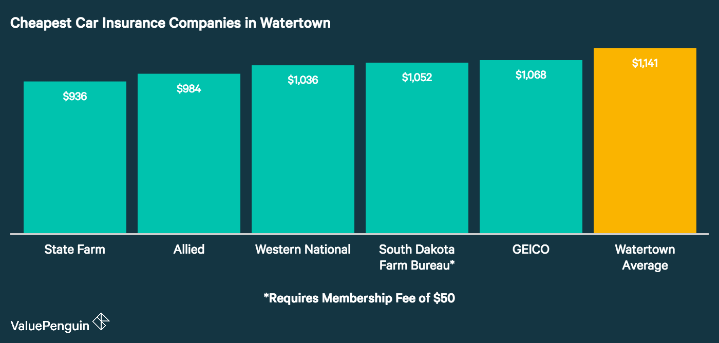 This graph shows the five companies we found to offer the most affordable car insurance rates in Watertown. For cheapest car insurance, compare quotes from State Farm, Farmers/Mid-Century, GEICO, Farmers Mutual, and Farm Bureau Mutual*.