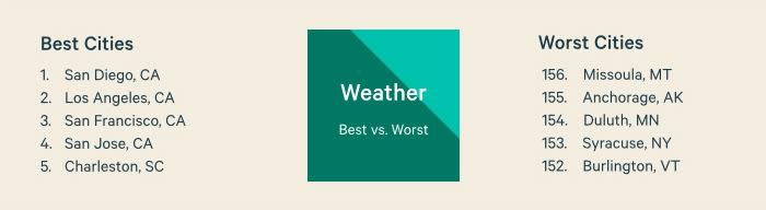 Best vs. Worst Weather