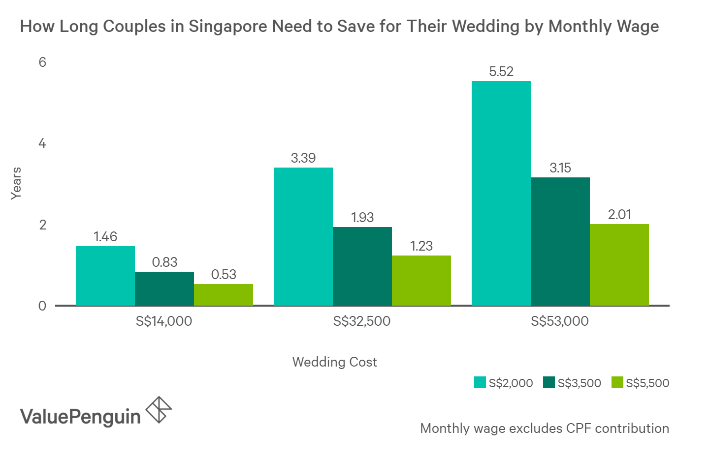 Couples in Singapore need to save 1 to 3 years to afford a wedding