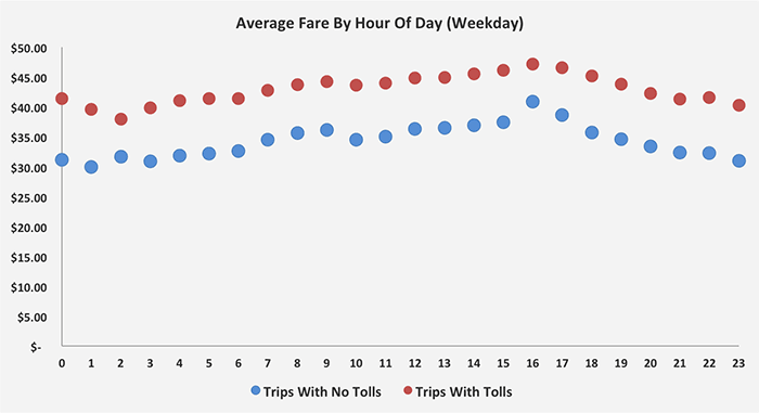 A graph of average fares from Midtown Manhattan to La Guardia Airport. Trips with paid tolls are on average 10 dollars more at all hours of the day.