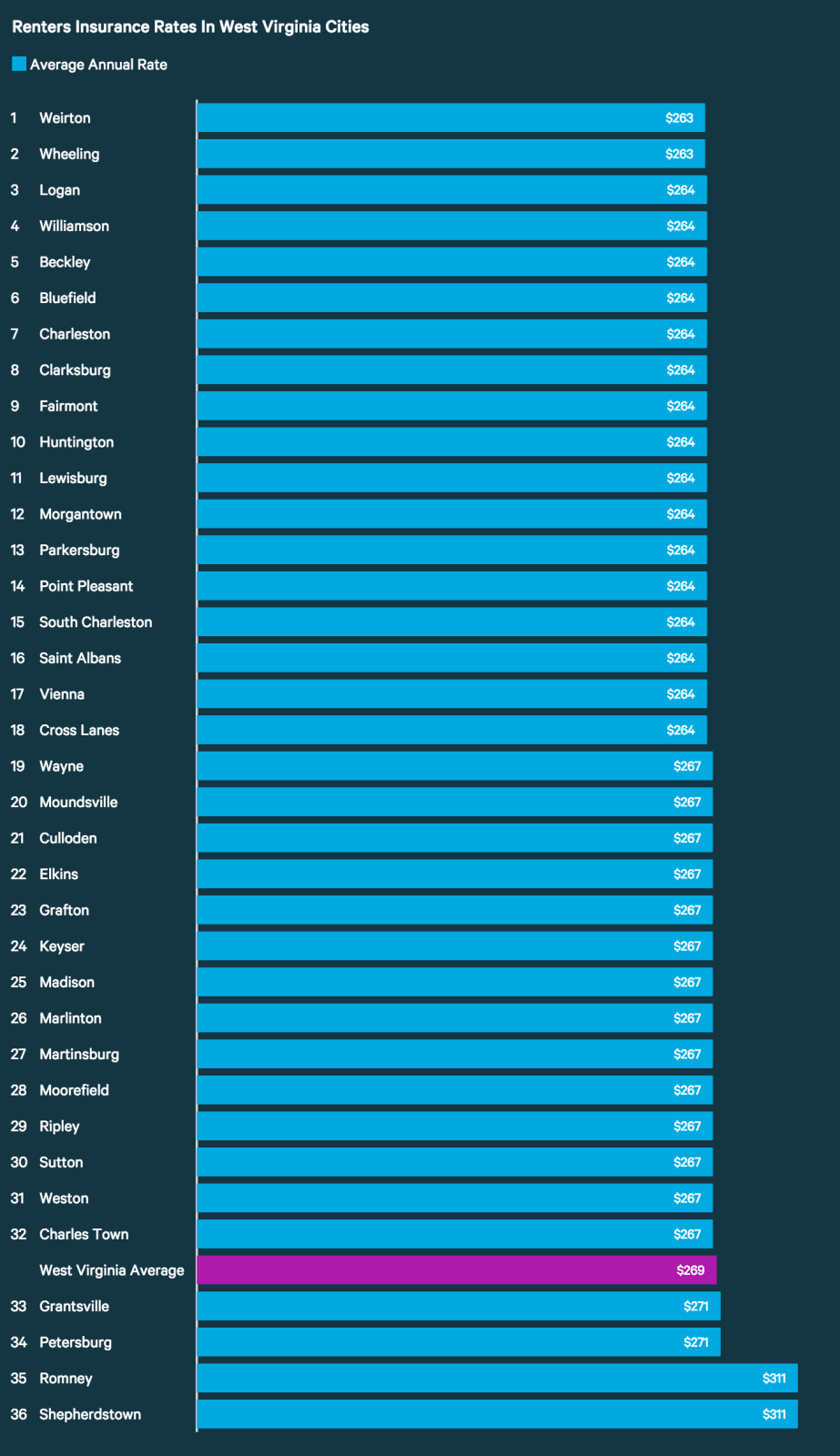 Renters Insurance Rates in West Virginia Cities