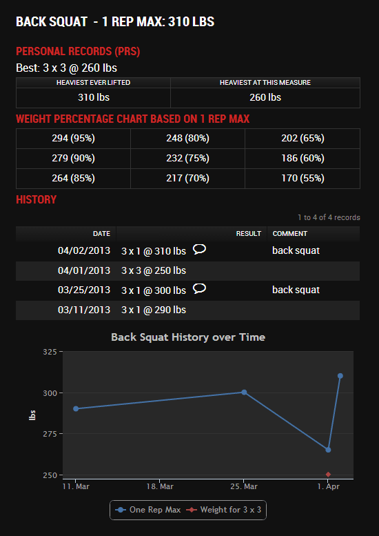 Wodify Coachboard member past workout history