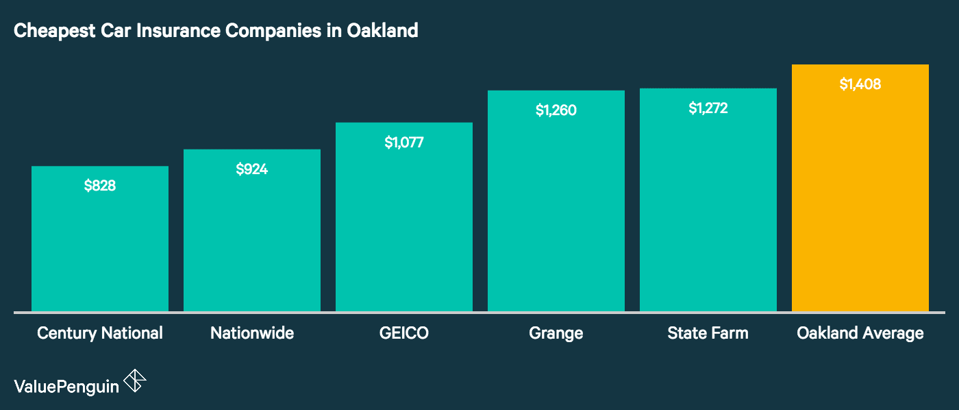 The five most affordable auto insurance companies in Oakland are shown in this graph.