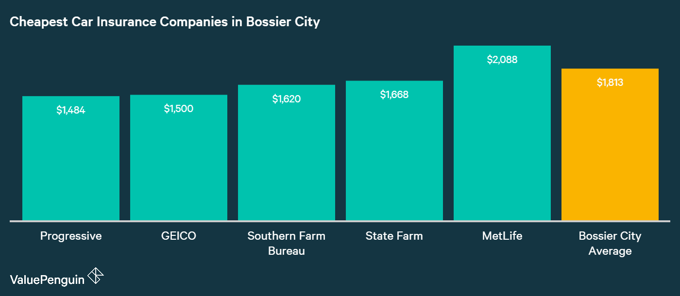 This graph shows the companies in Bossier City with the cheapest rates for our sample driver when it comes to car insurance for a basic liability policy.