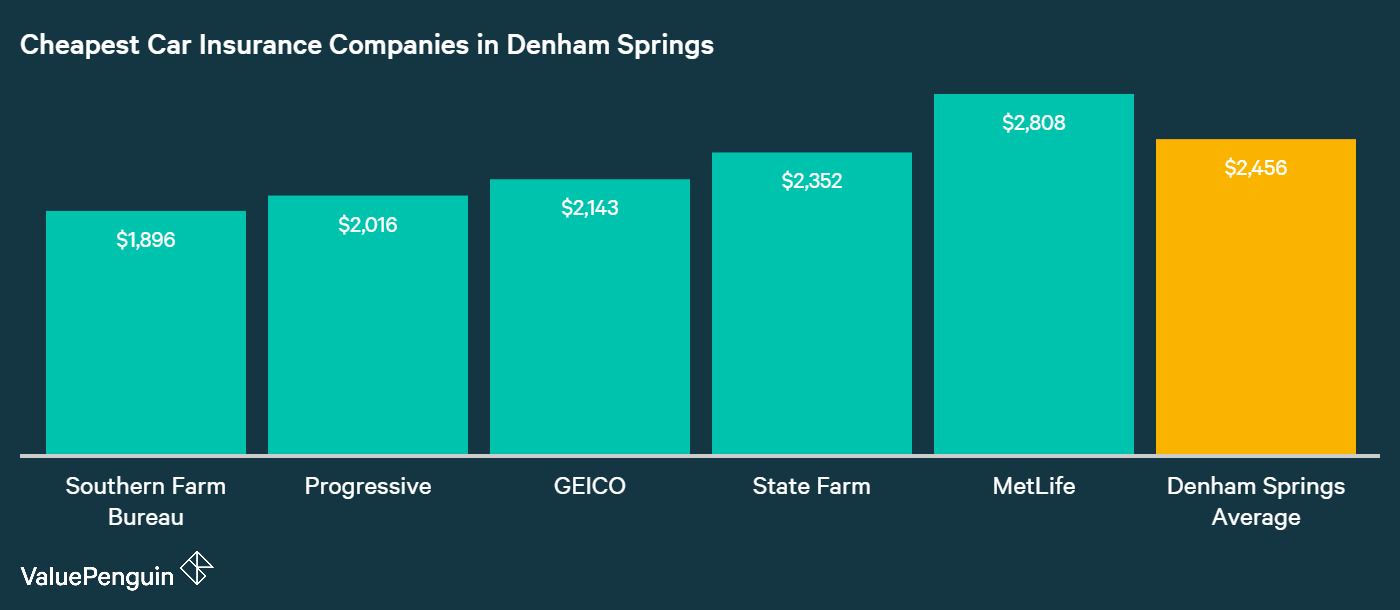 The companies with the lowest rates for insuring our driver's Toyota Corolla in Denham Springs are ranked and compared to the city mean in this graph.